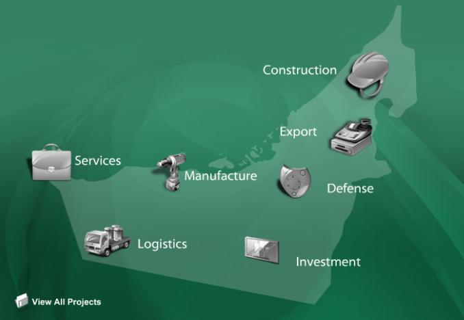 Diagram of the various products/services developed through the offset program